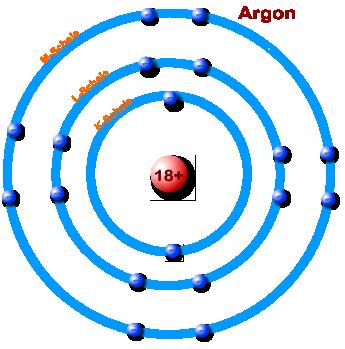 Vergleich Energiestufen vers Atomschalen
